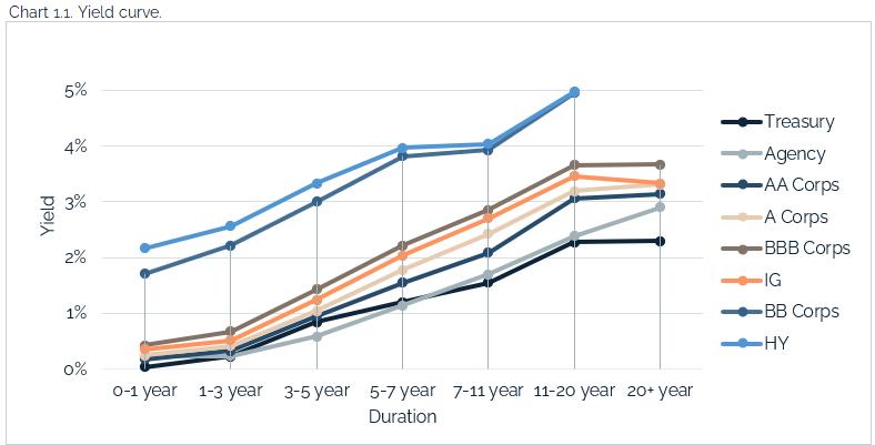 05.23.2021 - Chart 1.1 - yield curve
