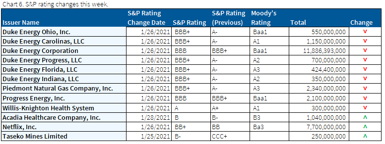 01.31.2021 - Chart 6 - S&P ratings changes this week
