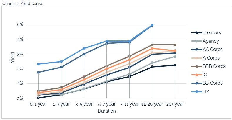04.25.2021 - Chart 1.1 - yield curve