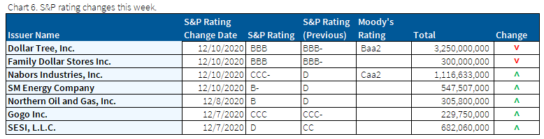 12.13.2020 - Chart 6 - S&P ratings changes this week