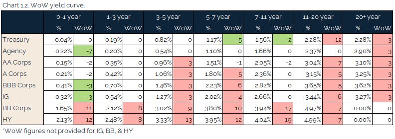 05.16.2021 - Chart 1.2 - WoW yield curve