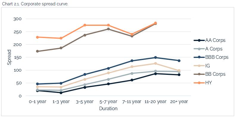 04.25.2021 - Chart 2.1 - corporate spread curve
