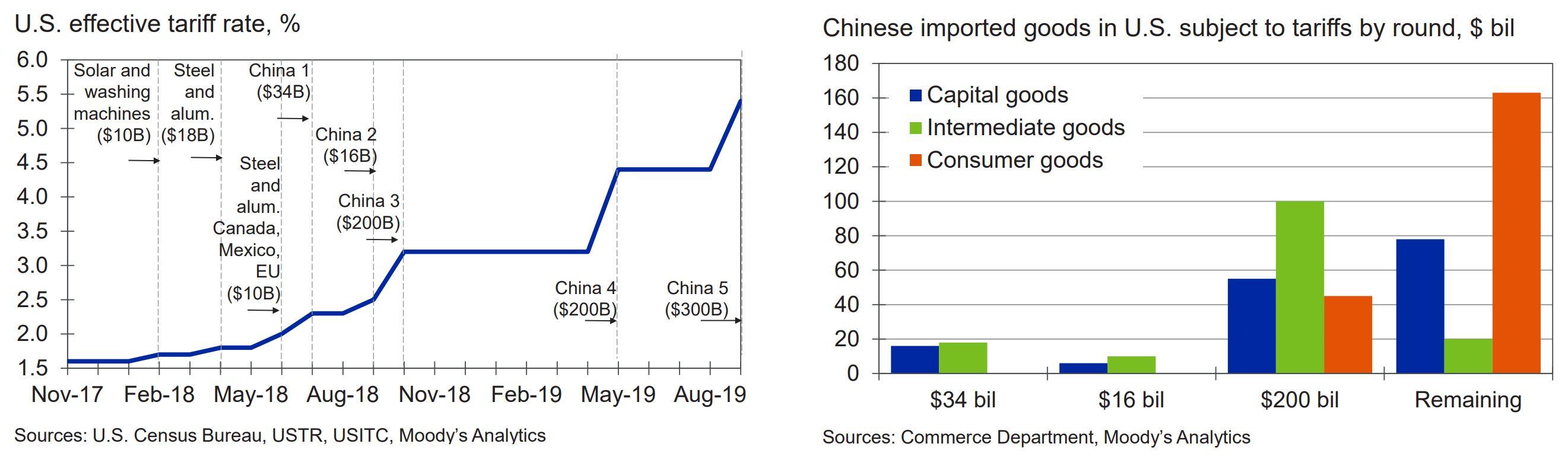tariff chart