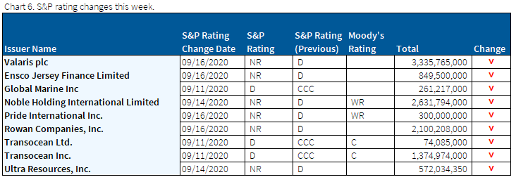 9.20.2020 - Chart 6 - S&P rating changes this week