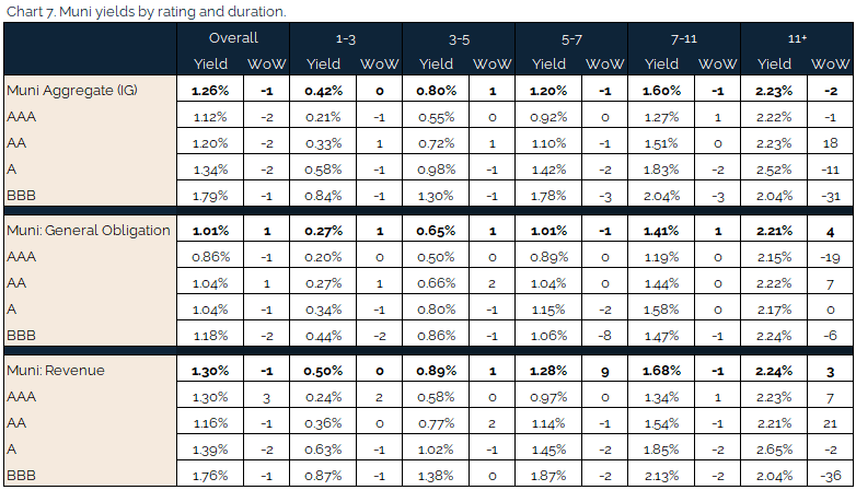 04.25.2021 - Chart 7 - muni yields by rating and duration