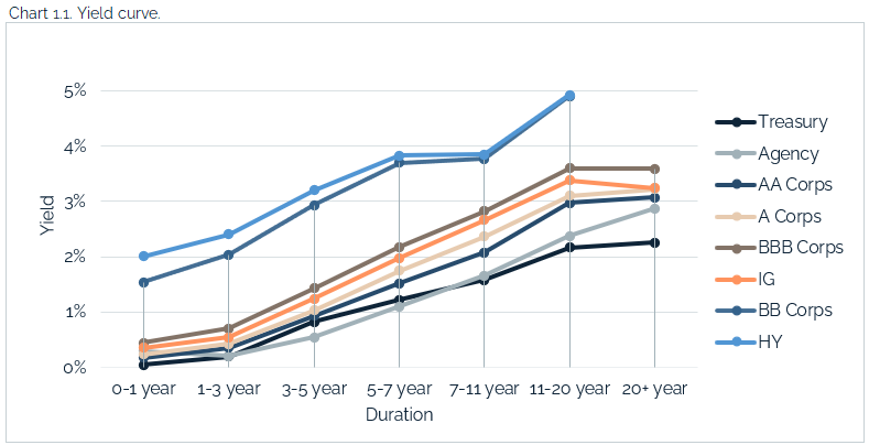 05.09.2021 - Chart 1.1 - yield curve