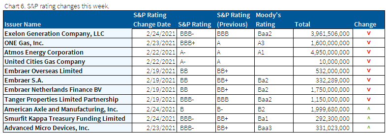 02.28.2021 - Chart 6 - S&P rating changes this week