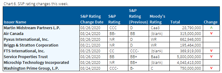 08.30.2020 - Chart 6 - S&P rating changes this week