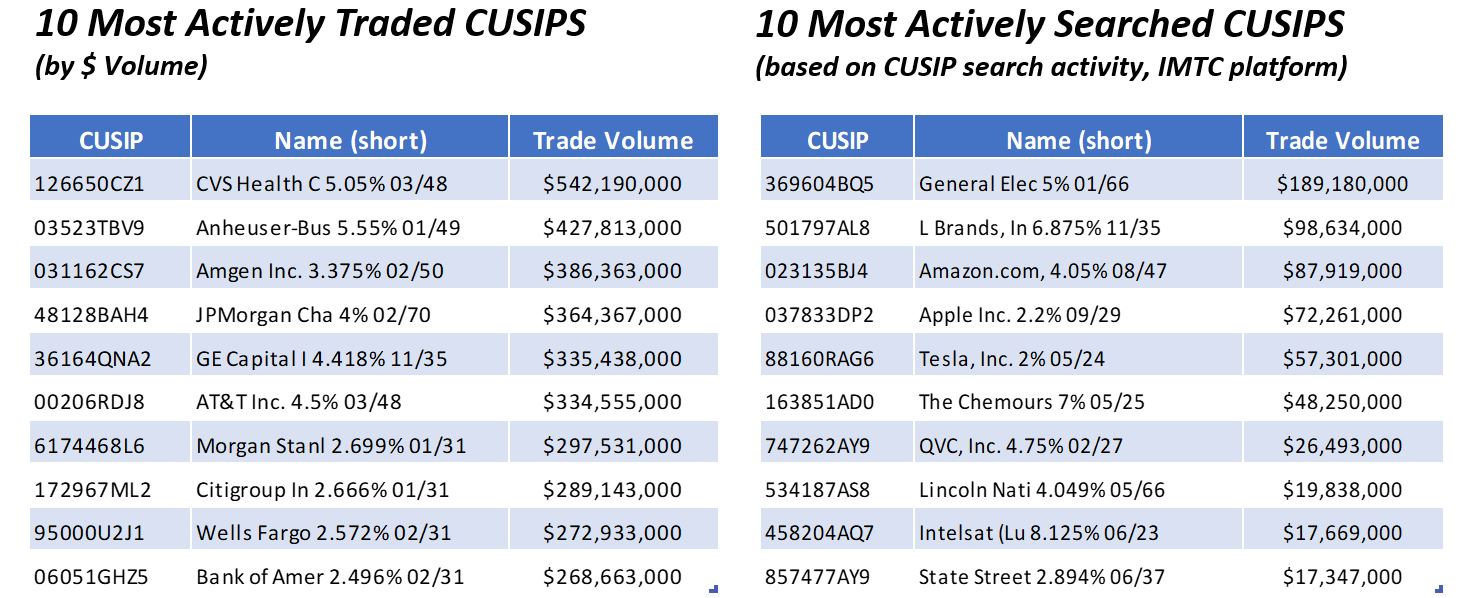 10 Most Actively Traded CUSIPS and 10 Most Actively Searched CUSIPS