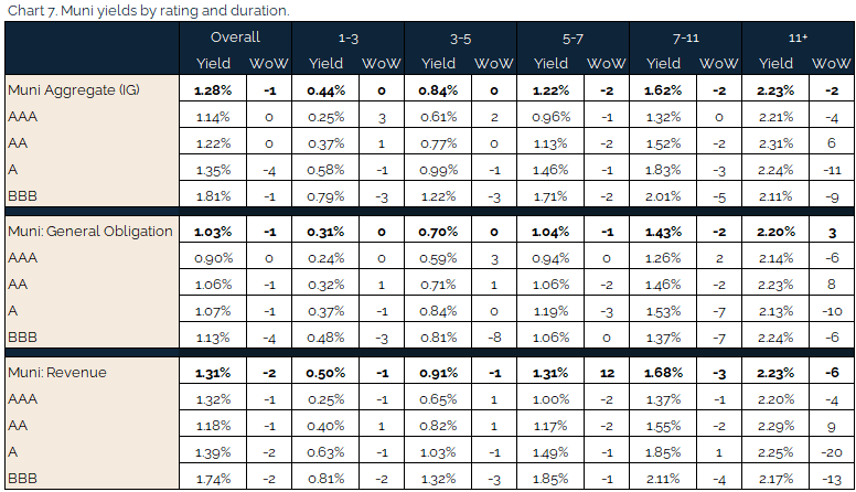 05.09.2021 - Chart 7 - muni yields by rating and duration