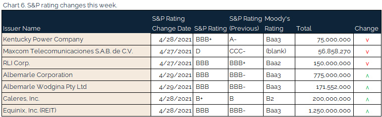 05.02.2021 - Chart 6 - S&P rating changes this week