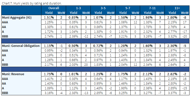 11.1.2020 - Chart 7 - Muni yields by rating and duration