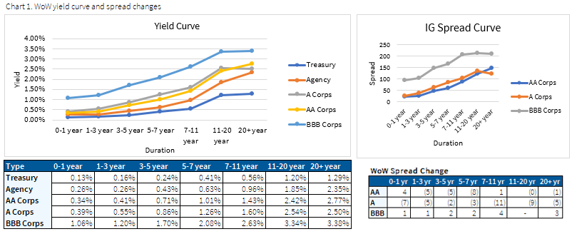 07.19.2020 - Chart 1 - Wow yield curve and spread changes for IG