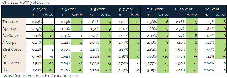 05.09.2021 - Chart 1.2 - WoW yield curve