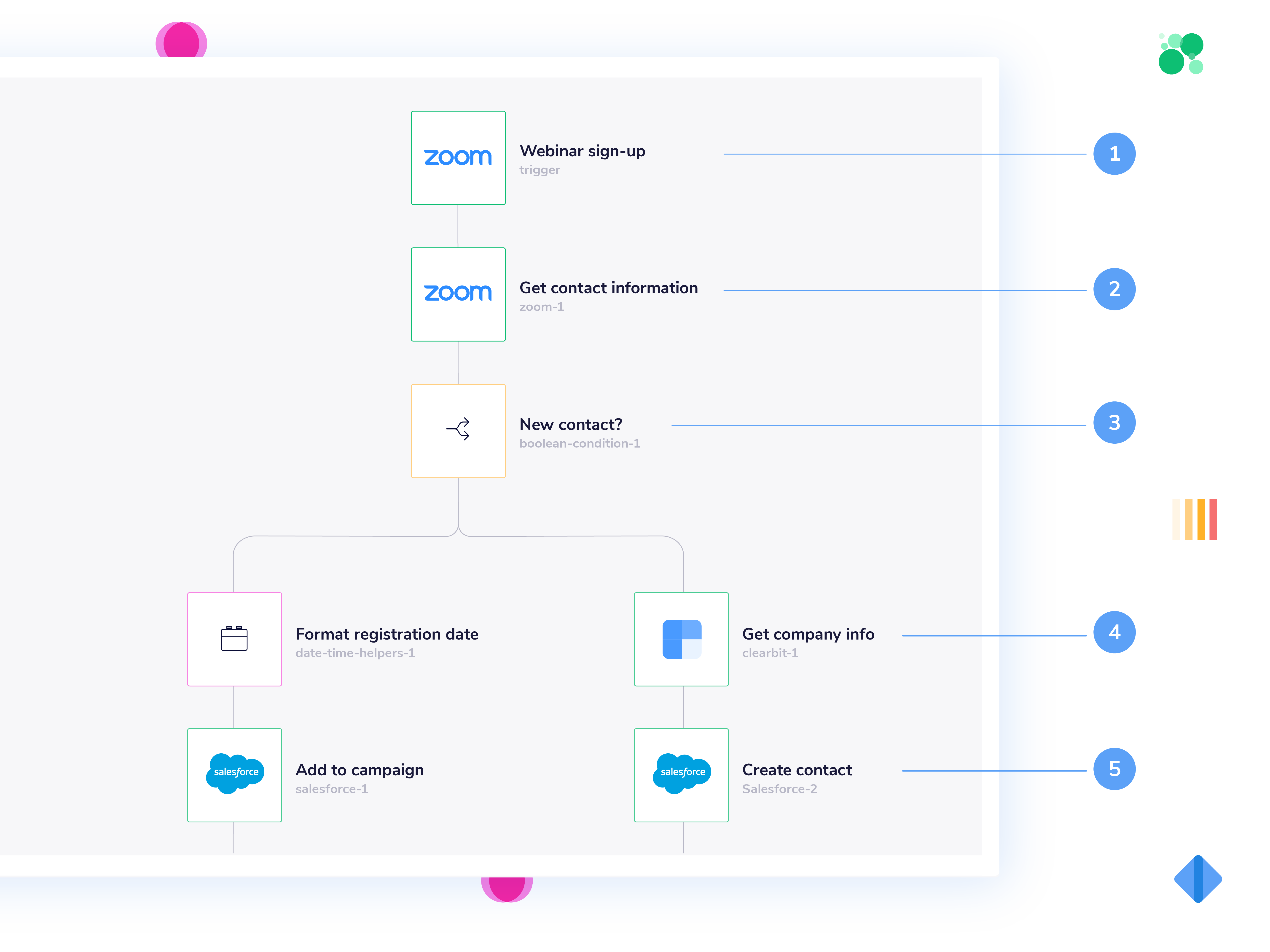 Step by step guide on creating a workflow on the Tray Platform