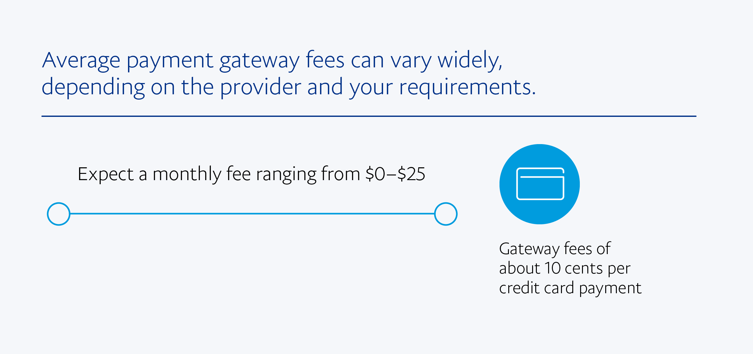 Average payment gateway fees can vary widely, depending on the provider and your requirements. Expect a monthly fee ranging from $0–$25 and gateway fees of about $.10 per credit card payment.
