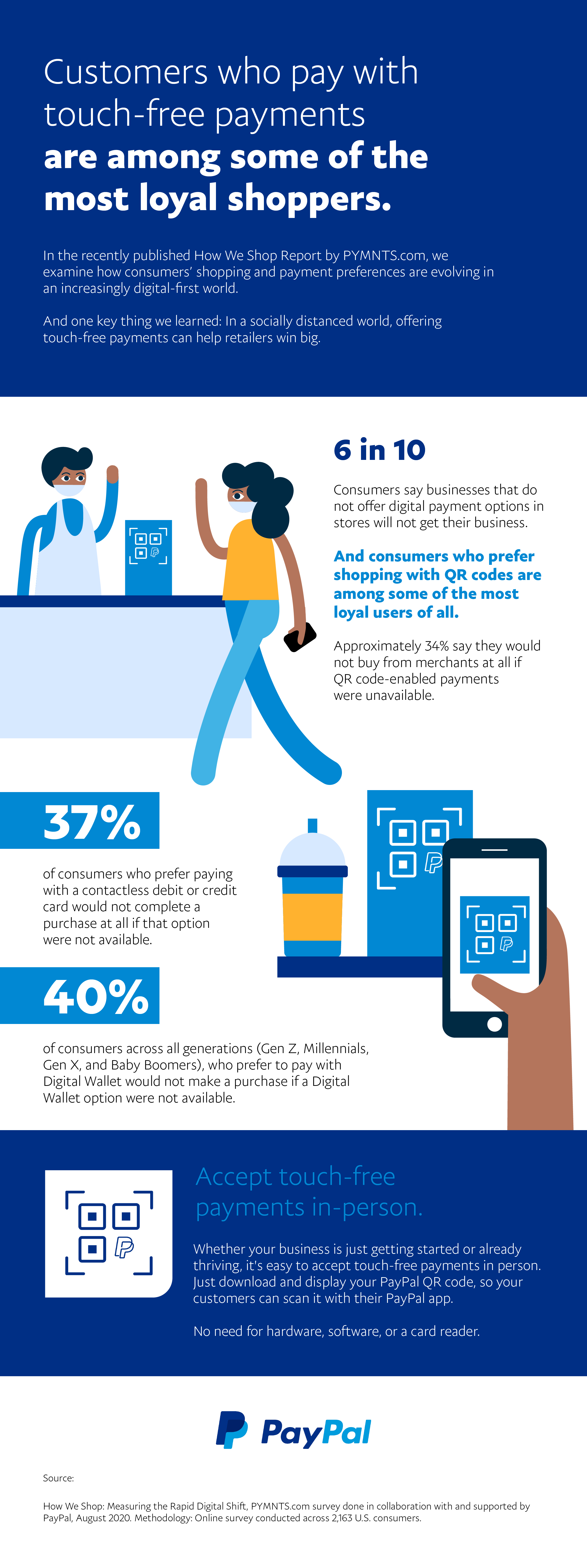 In a recently published How We Shop Report by PYMNTS.com, we examine how consumers' shopping and payment preferences are evolving in an increasingly digital-first world. And one key thing we learned: In a socially distanced world, offering touch-free payments can help retailers win big. 6 in 10 consumers say businesses that do not offer digital payment options in stores will not get their business. And consumers who prefer shopping with QR codes are among some of the most loyal users of all. Approximately 34% say they would not buy from merchants at all if QR code-enabled payments were unavailable. 37% of consumers who prefer paying with a contactless debit or credit card would not complete a purchase at all if that option were not available. 40% of consumers across all generations (Gen Z, Millennials, Gen X, and Baby Boomers), who prefer to pay with Digital Wallet would not make a purchase if a Digital Wallet option were not available. Accept touch-free payments in-person. Whether your business is just getting started or already thriving, it's easy to accept touch-free payments in person. Just download and display your PayPal QR code, so your customers can scan it with their PayPal app. No need for business, software, or a card reader.