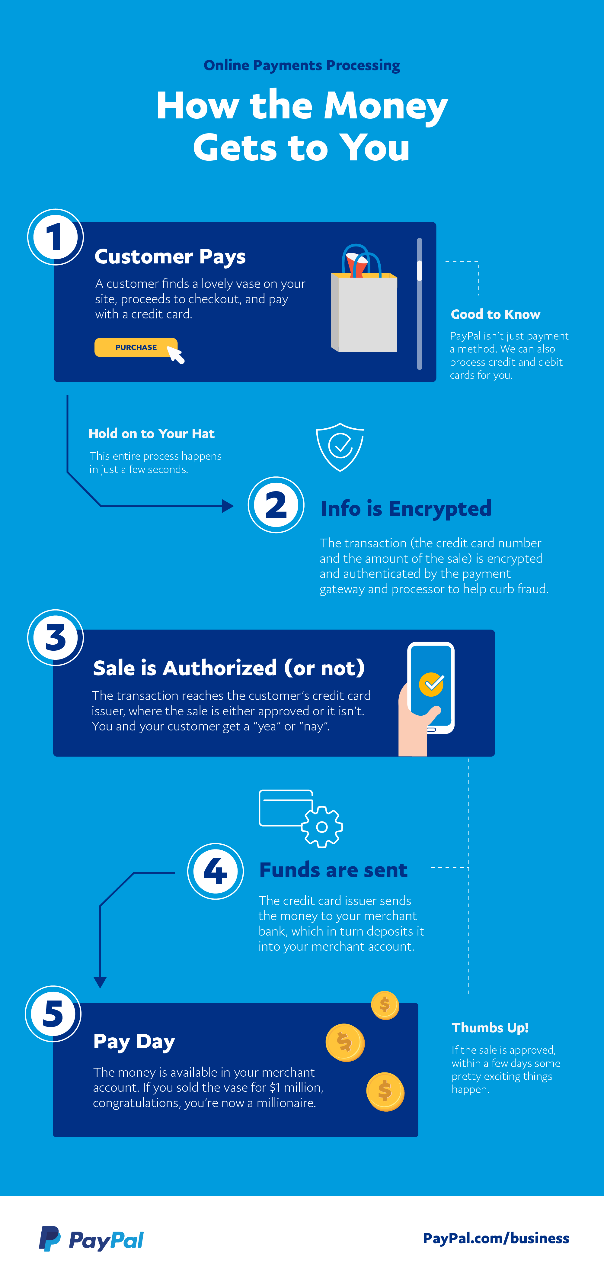 An infographic of how online payment processing works.