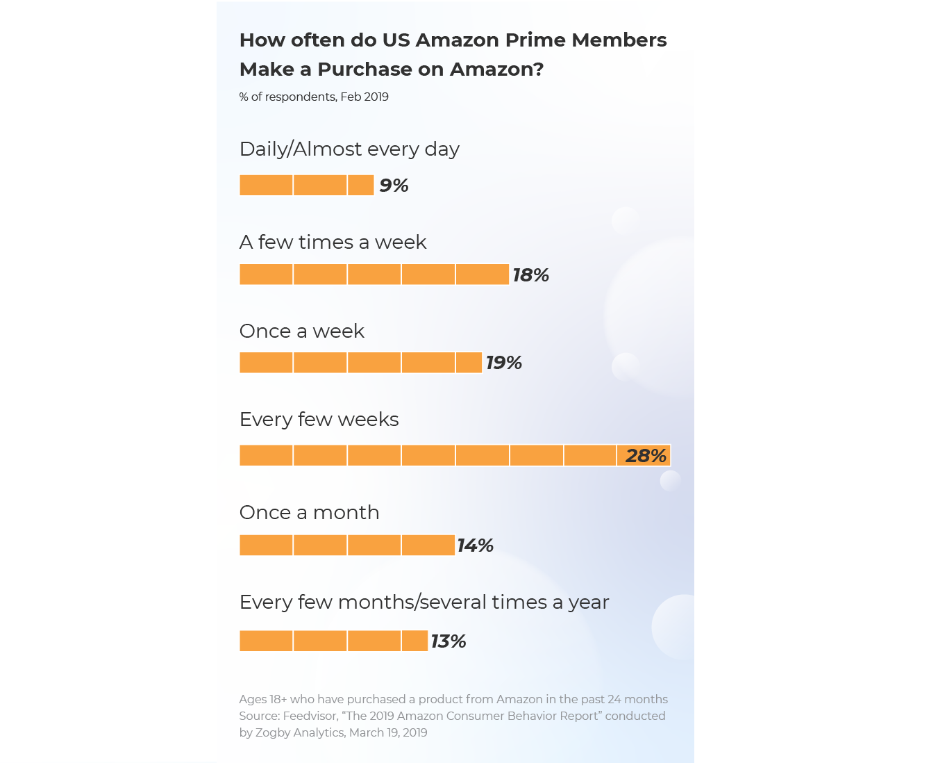 research how often do Amazon make a purchase?
