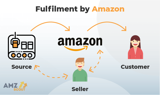 Amazon Seller Registration: How to Create a Seller Account in 2021