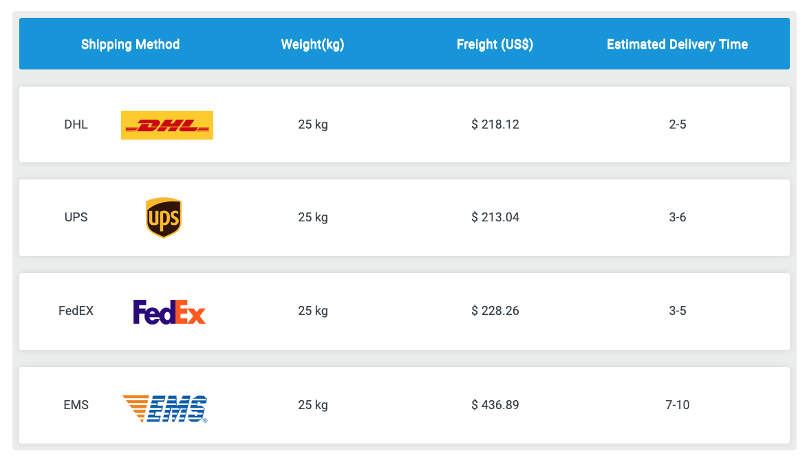 shipping costs from China 25kg