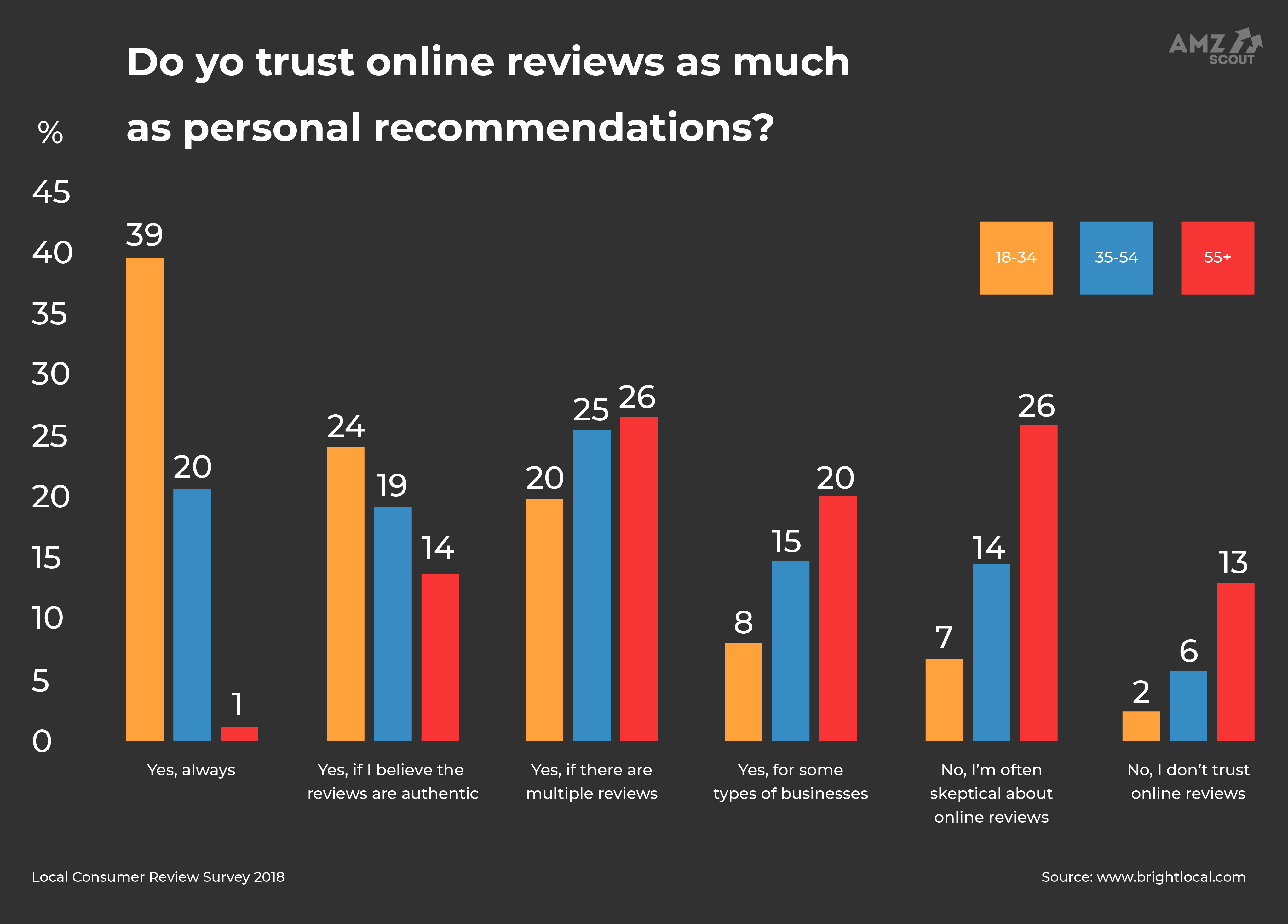 Reviews Statistics Personal Recommendation