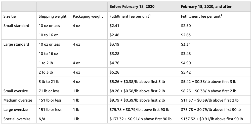 Changes to Fulfillment Fees in 2020