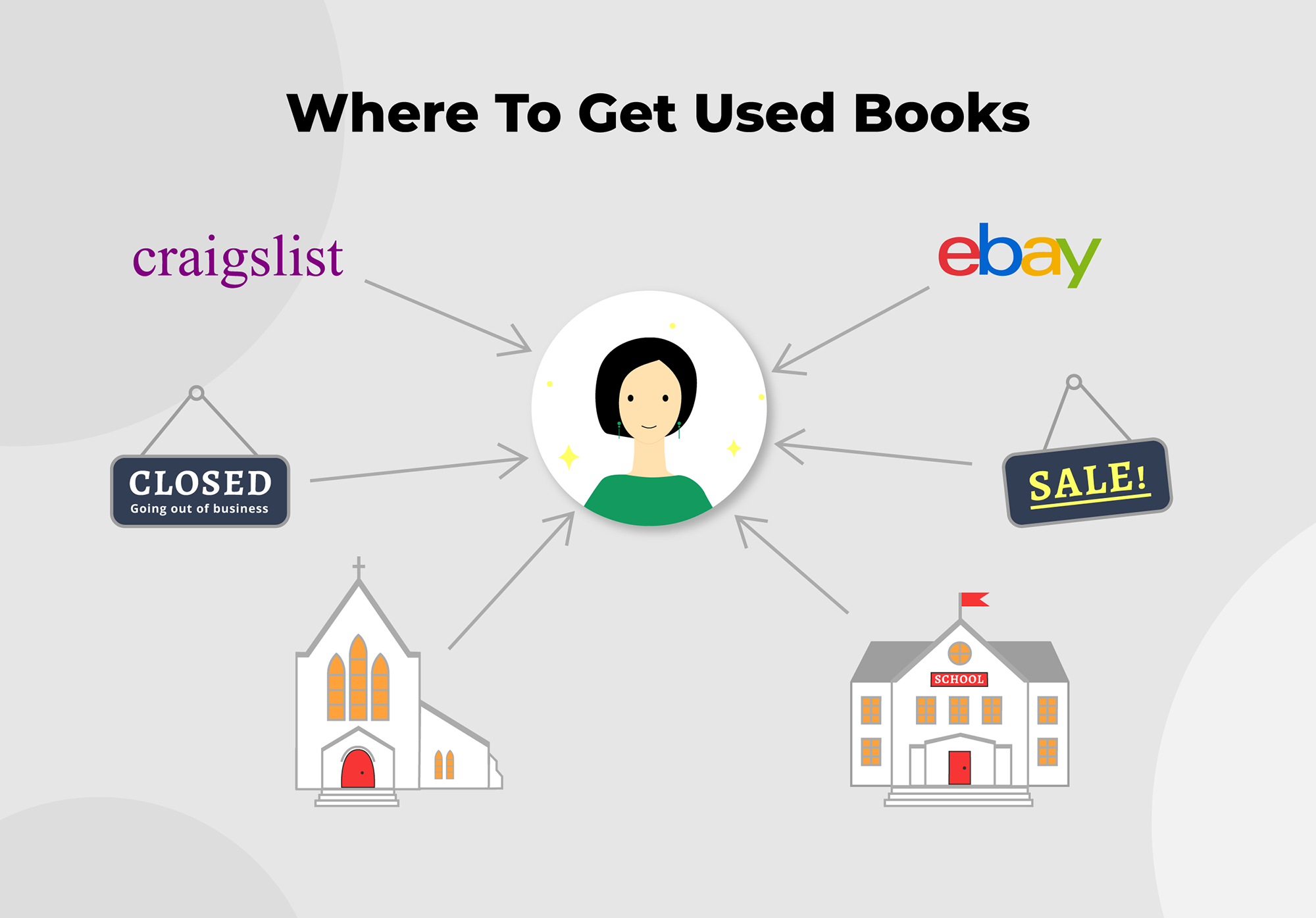Sell Books 5