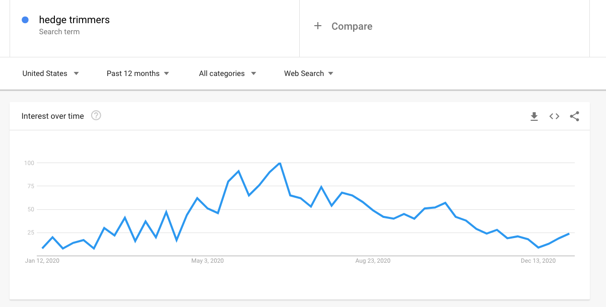 Use Google trends to find products to sell on Amazon