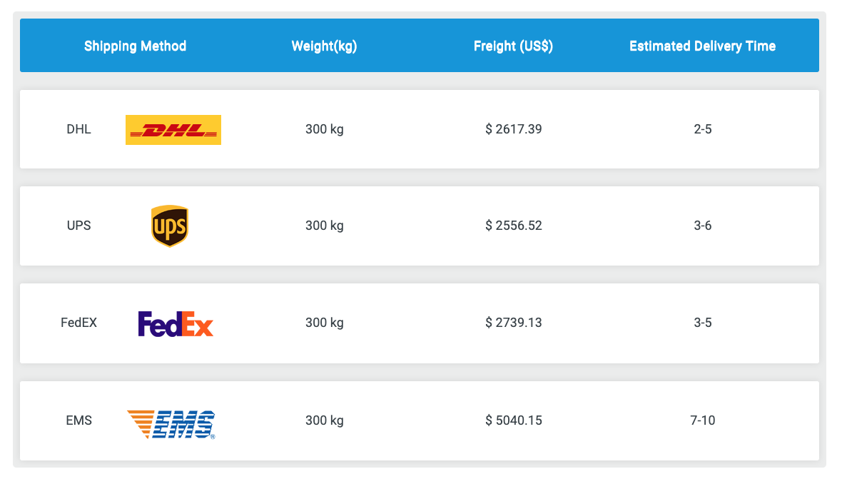 shipping costs from China 300kg