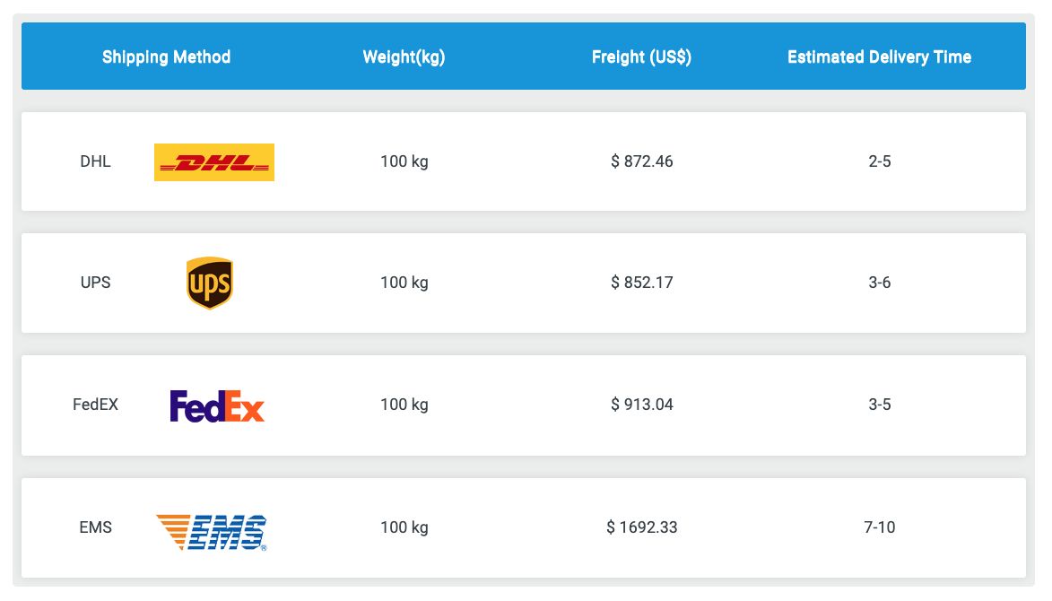shipping costs from China 100kg