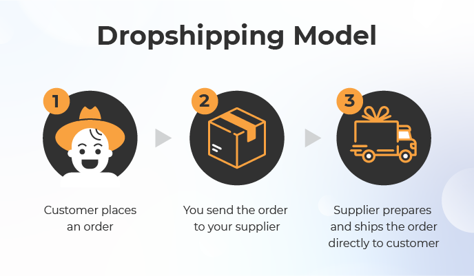 Amazon Dropshipping Pros Cons Of A Dropshipping Business