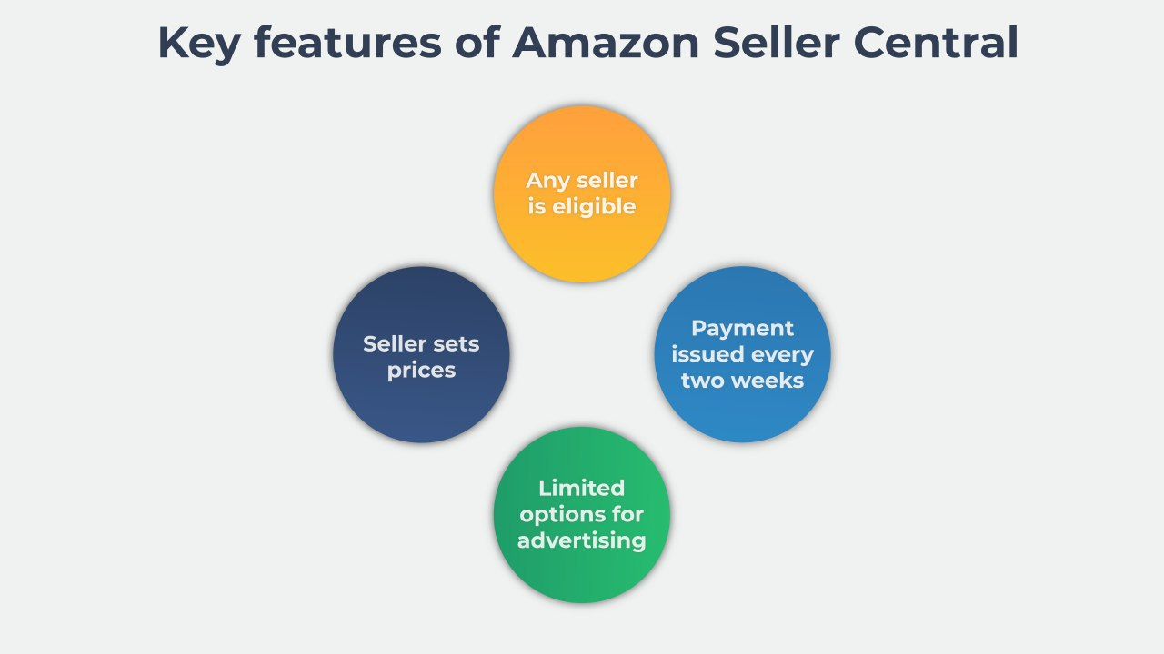 Vendor Express Key Features of Seller Central