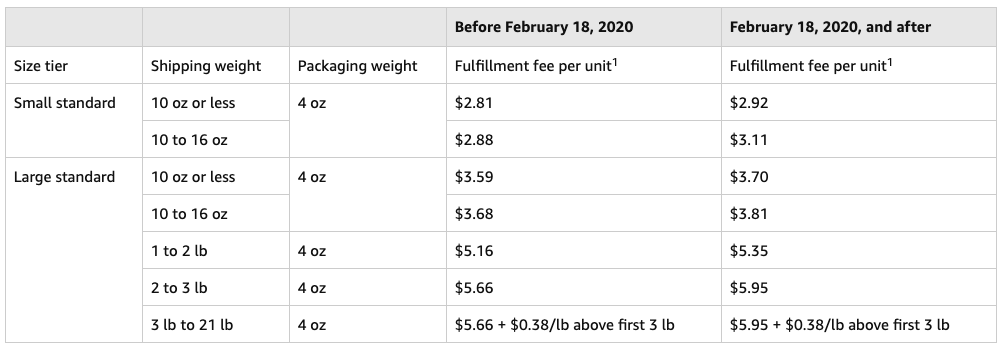 fee changes for clothing