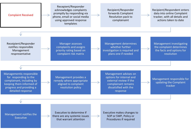 Conflict Resloution process