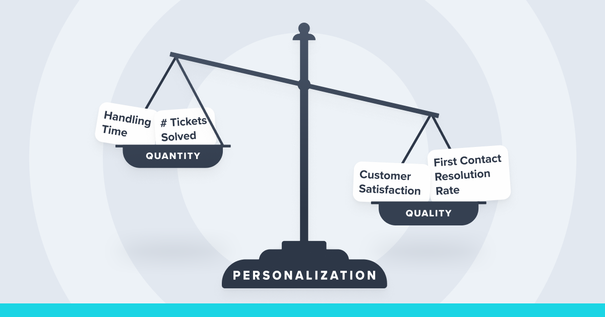How does personalization affect my CSAT, Handling Times and FCR?
