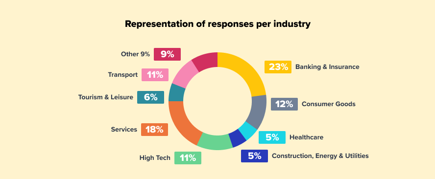 Representation of responses per industry image