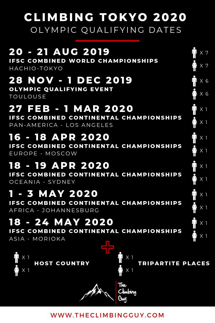 Olympic Qualifying Dates
