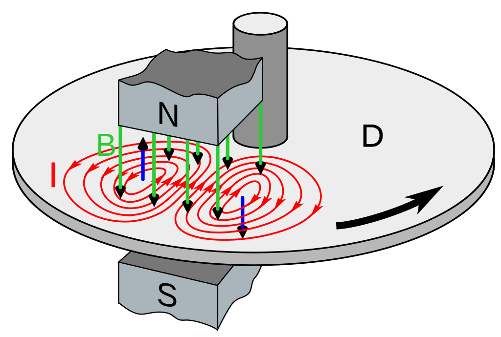 Eddy Current Brake Diagram