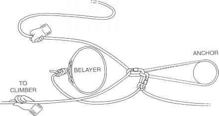 Waist Belay Diagram