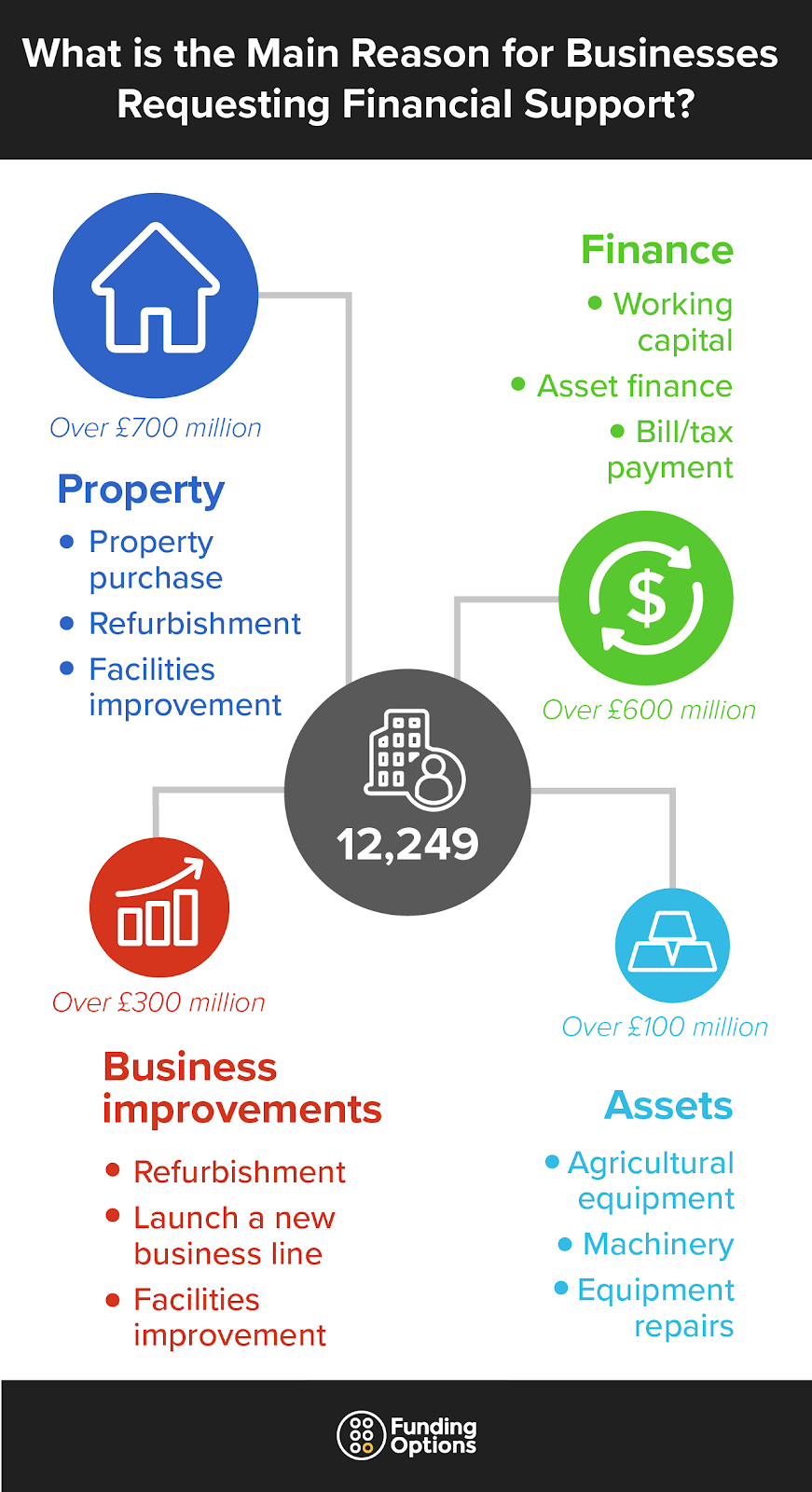 Main reasons for businesses requesting financial support diagram