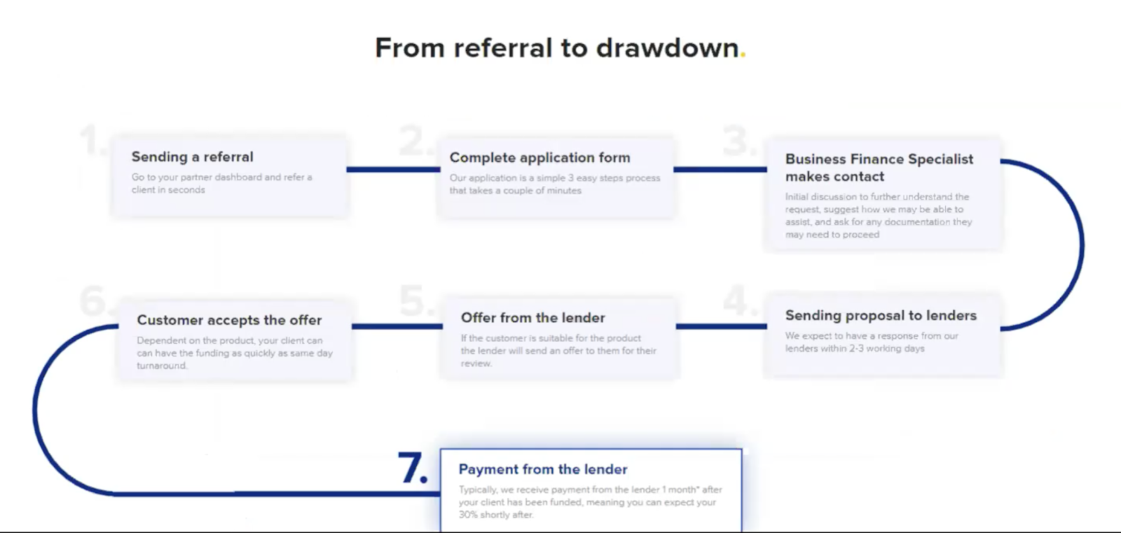 referral to drawdown diagram