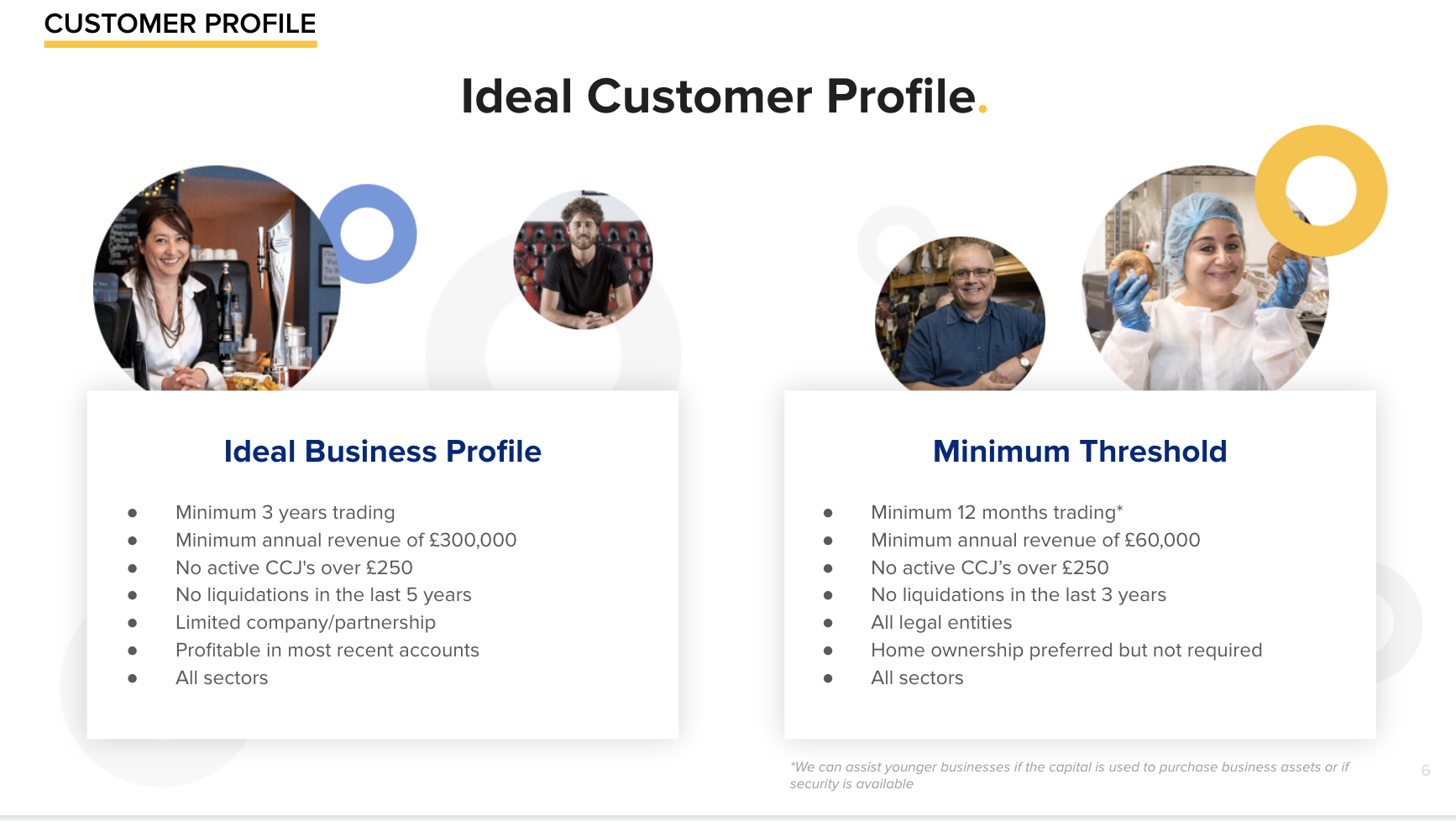 ideal customer profile for lending