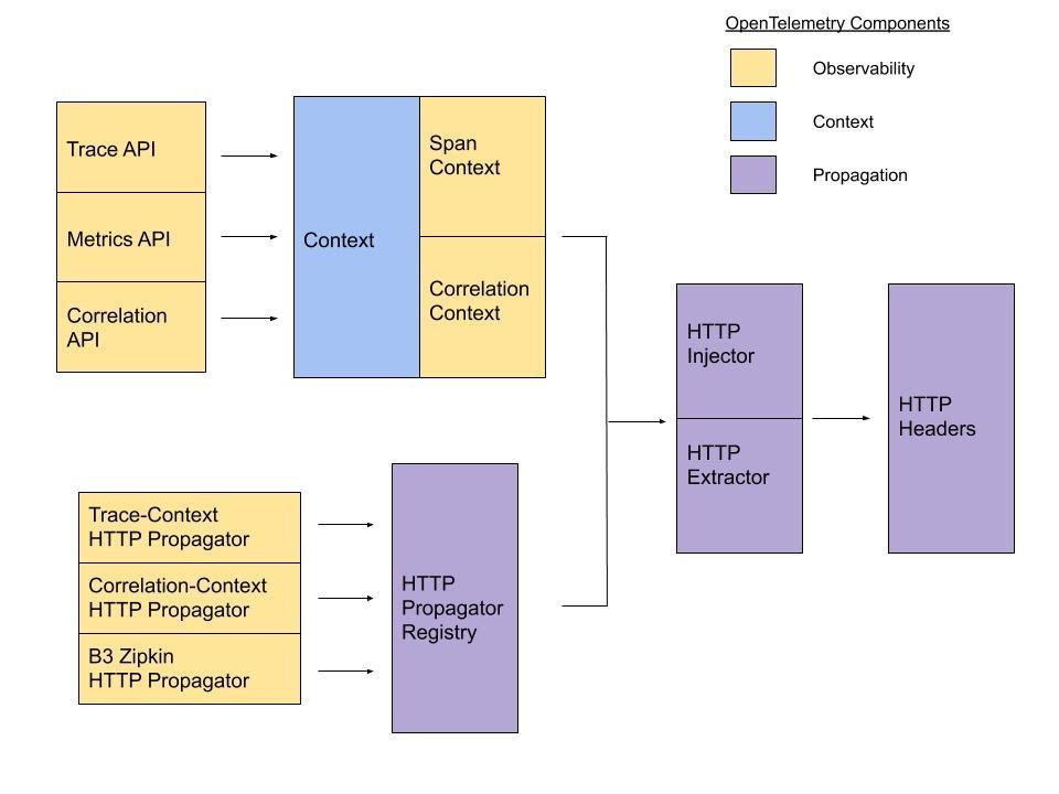 context propagator