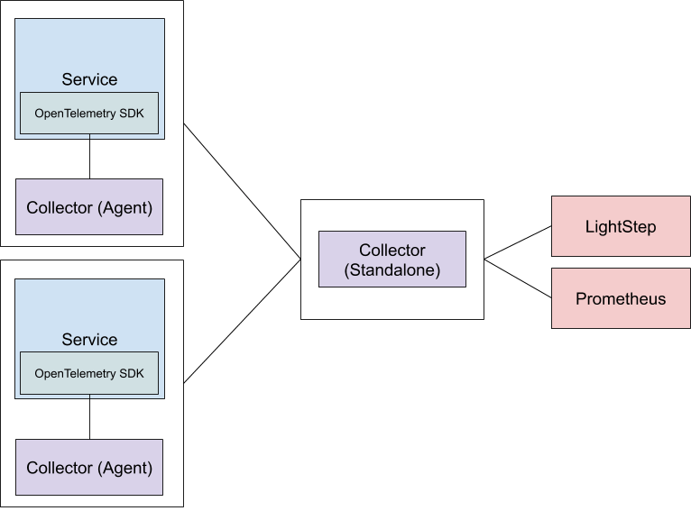 collector diagram