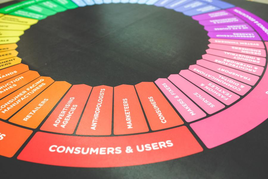 A wheel containing various segments, color coded according to the rainbow, that breaks down the different parts of marketing.