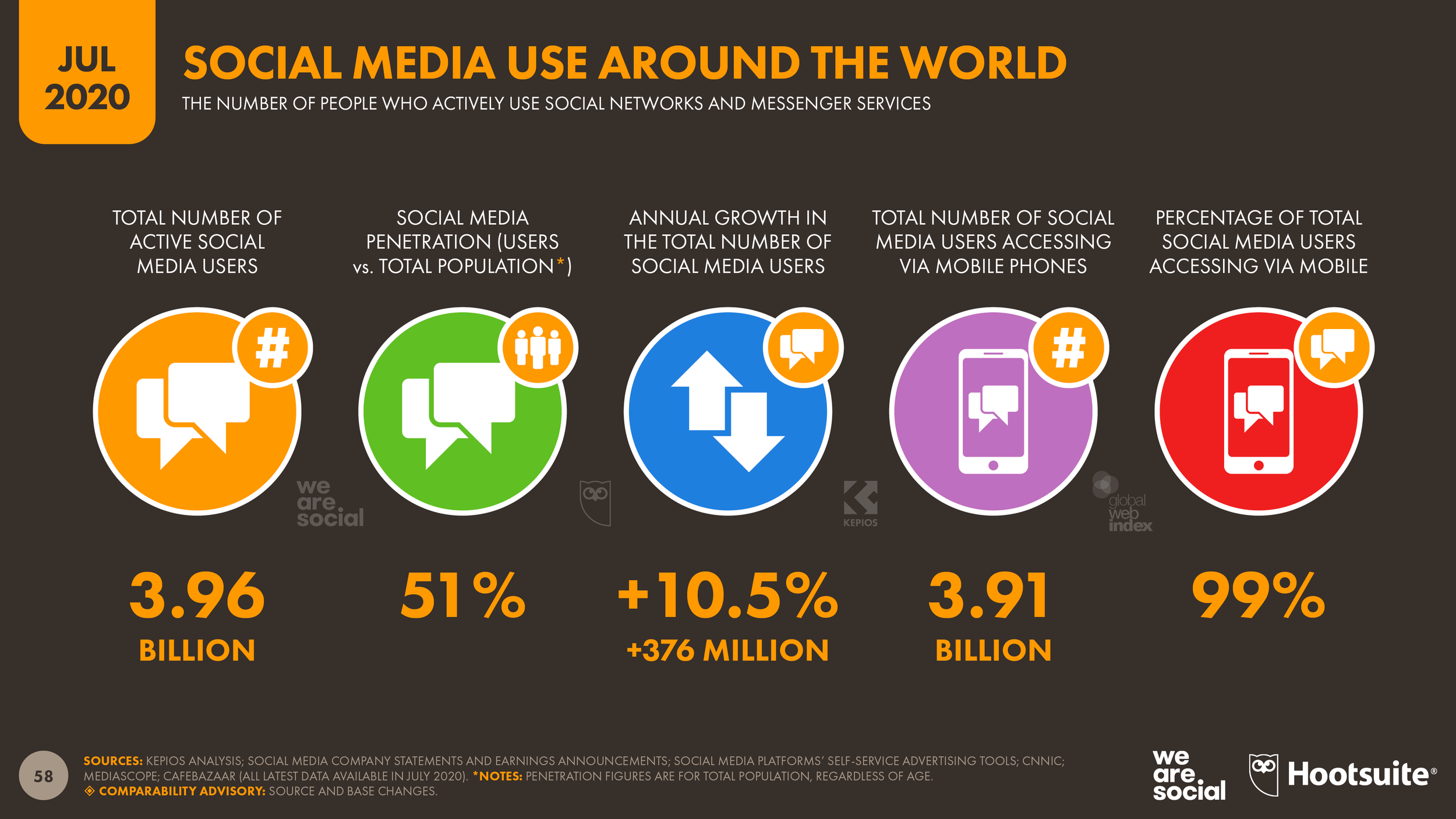 Breakdown of social media use around the world