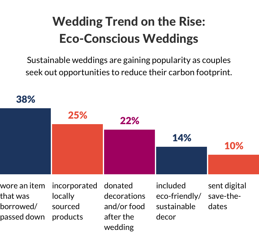 Wedding Trends on the Rise: Eco-Conscious Weddings. Sustainable weddings are gaining popularity as couples seek out opportunities to reduce their carbon footprint. Nearly 40% of newlywed couples wore an item that was borrowed/ passed down, while 1 in 4 incorporate locally sourced product. In addition, 22% donated decor and/food after the wedding, 14% included eco-friendly/sustainable decor and 1 in 10 sent digital save-the-dates to reduce paper waste.