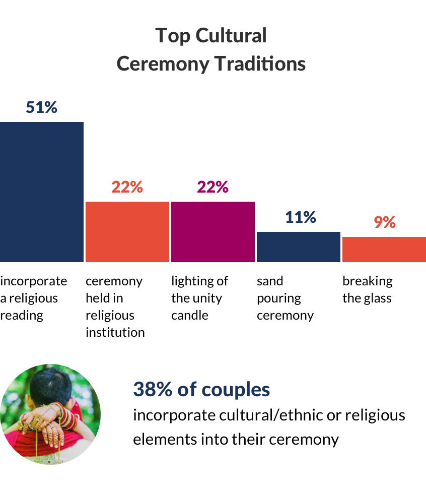 Couples getting married in 2019, share their top cultural traditions that take places during the wedding ceremony. In fact, 38% of couples incorporate cultural/ethnic or religious elements into their ceremony. Over 50% incorporate a religious reading, nearly 1 in 4 hold their ceremony at a religious institution and 22% light a unity candle. Additional wedding traditions include the sand pouring ceremony (11%) and breaking the glass, which is commonly a Jewish wedding tradition.