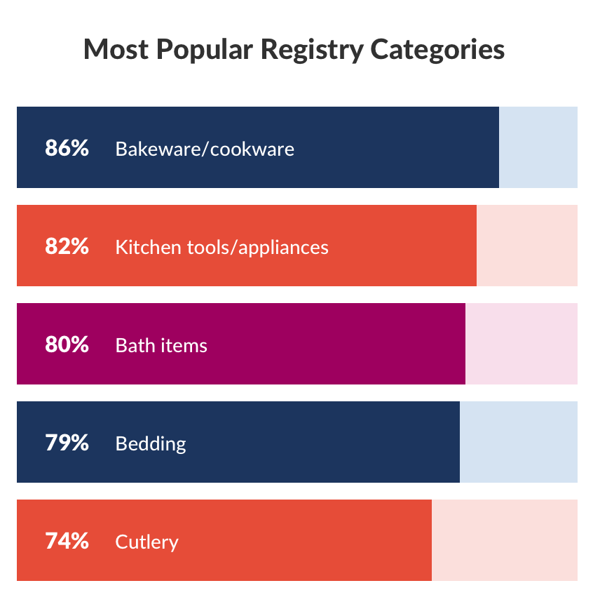 Couples married in 2019 tell The Knot which categories they most often register for on their wedding registry. Nearly 90% register for bake-ware/cookware, followed by kitchen tools/appliances (82%) and bath items (80%). Bedding ranks #4 at 79% and finally nearly 75% register for cutlery.
